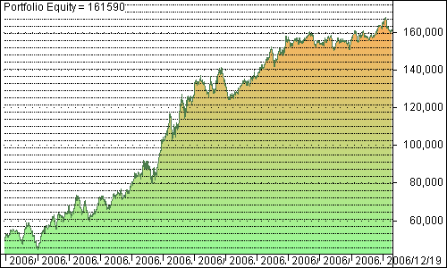 Solanum Trading System Results 2006