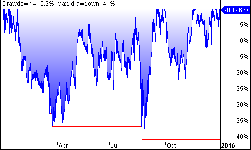 ALSI Trading System Underwater Equity