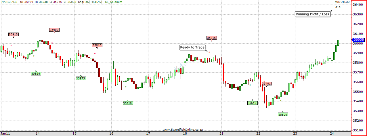 Solanum Trading System Chart